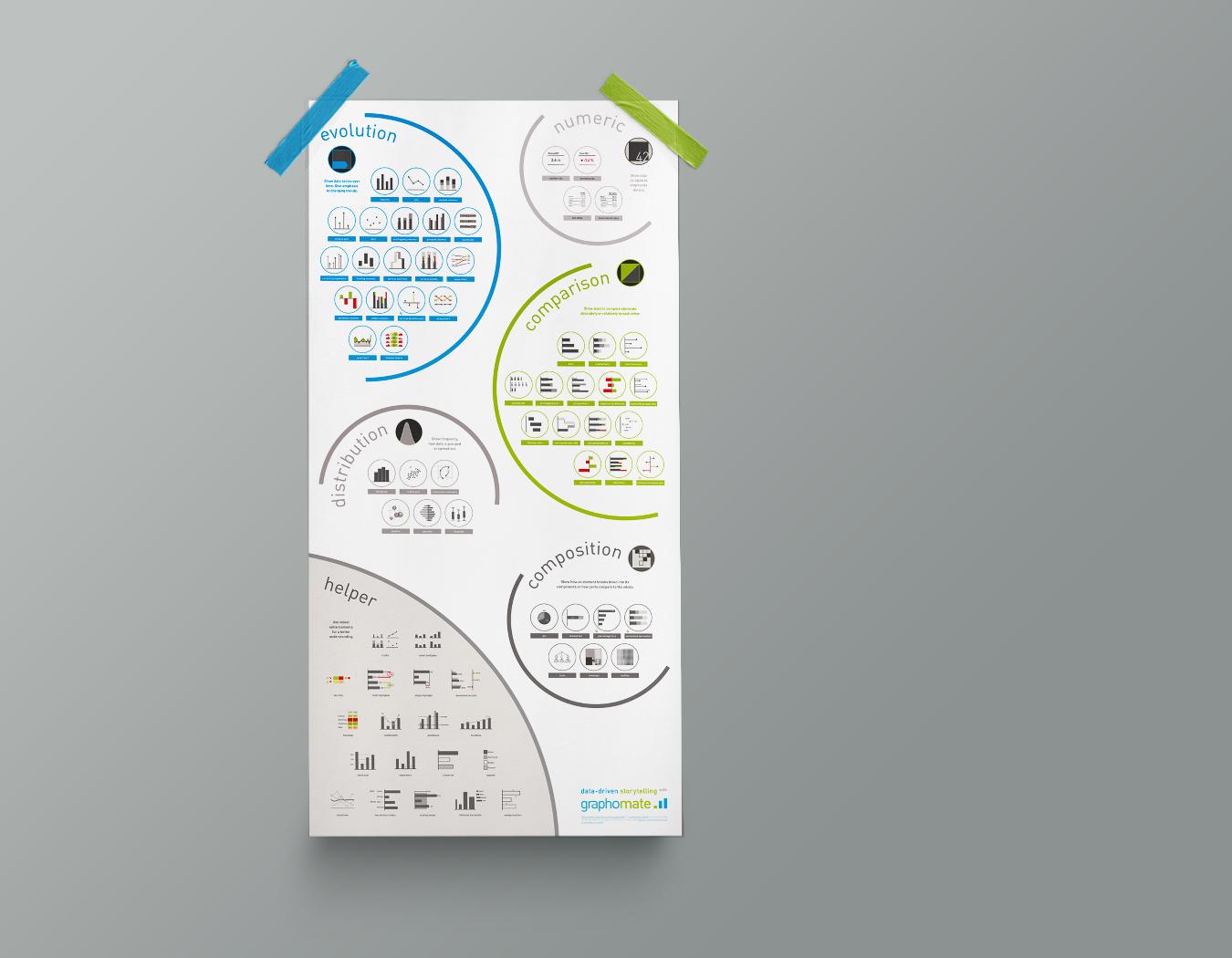 Diagrammtypen - eine Übersicht für die graphomate GmbH